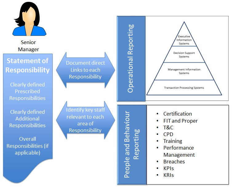 Diagram showing the link between statements of responsibility and reporting expectations