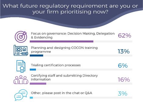Sowing the results of what firms are prioritising now including the certification regime