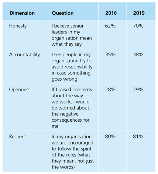 Comparison of survey questions from 2016-2019