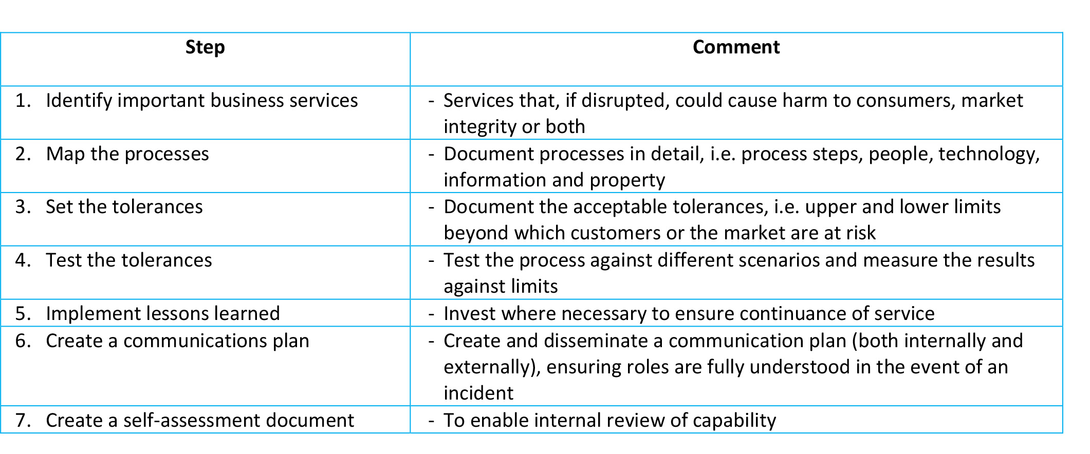 Table of the 7 steps of operational resilience